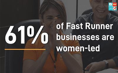 61% of businesses women-led